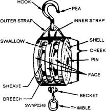 Block And Tackle Light Block And Rigging Wiring Diagram